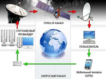 спутниковый интернет сибирь